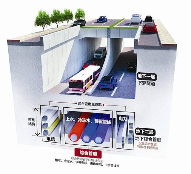 """国务院:完善地下管廊2020年逐步消除""""马路拉链"""""""